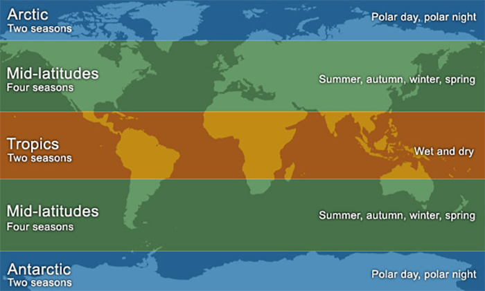 Map showing seasons at different latitudes